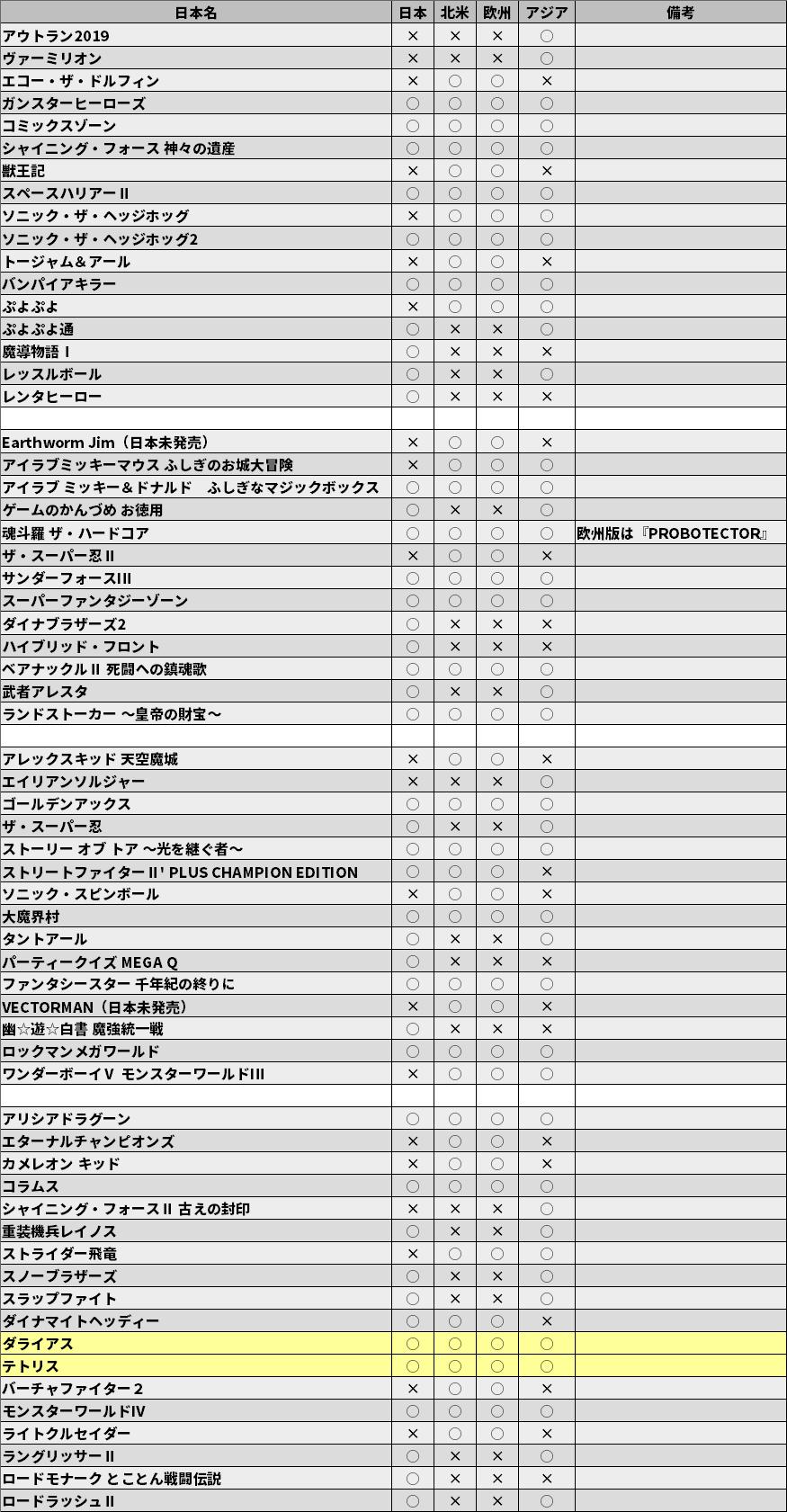ドライブ ミニ アジア メガ